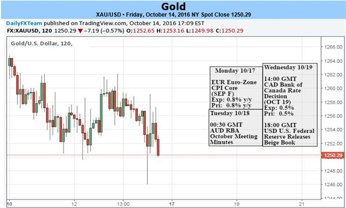 Gold Price Weakness to Persist as Fed Officials Push DEC Rate Hike