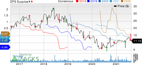Golar LNG Limited Price, Consensus and EPS Surprise