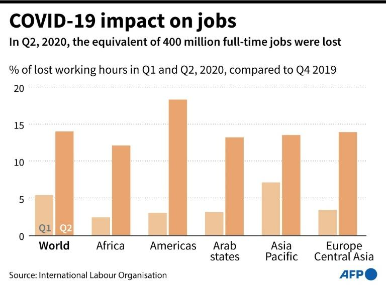 Graphic showing the difference in working hours lost in the first and second quarters of 2020, compared to the fourth quarter 2019, according to the International Labour Organisation