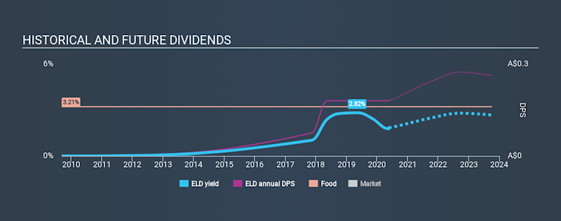ASX:ELD Historical Dividend Yield May 21st 2020