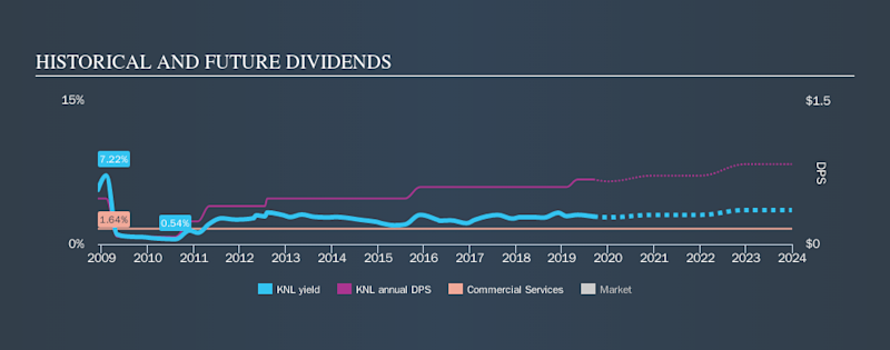 NYSE:KNL Historical Dividend Yield, September 8th 2019