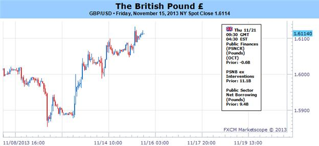 Bearish_GBP_Momentum_Falters-_1.63_in_Focus_Going_Into_BoE_Minutes_body_Picture_1.png, Bearish GBP Momentum Falters- 1.63 in Focus Going Into BoE Minutes