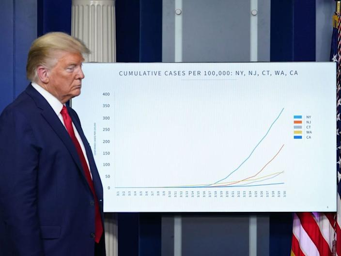 President Donald Trump looks on during the daily briefing on the novel coronavirus at the White House on March 31, 2020, in Washington, DC.