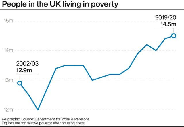 People in the UK living in poverty