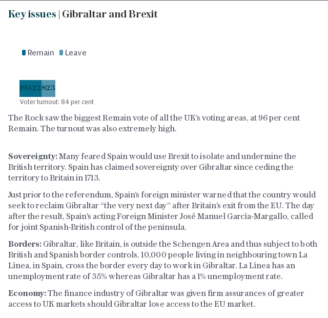 Key issues | Gibraltar and Brexit