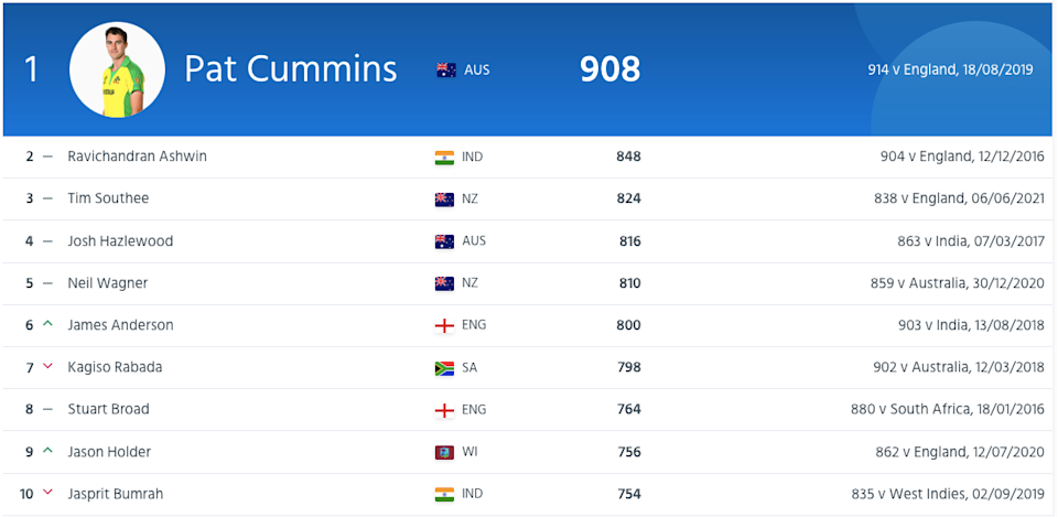 Latest test bowlers rankings as on 18th August, 2021. (Image Credit: ICC)