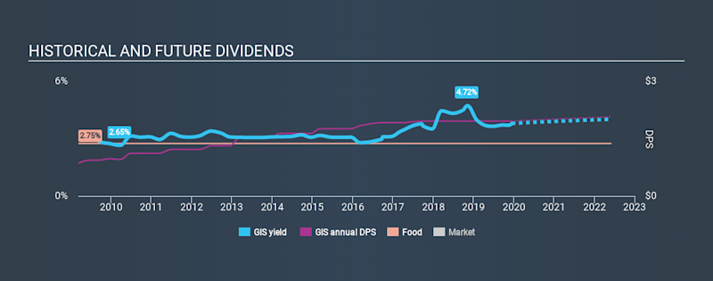 NYSE:GIS Historical Dividend Yield, December 14th 2019