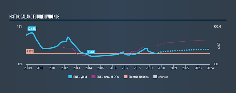 BIT:ENEL Historical Dividend Yield, July 18th 2019