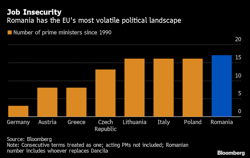 Romania's Government Collapses After Losing Confidence Vote