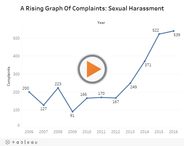 A Rising Graph Of Complaints: Sexual Harassment