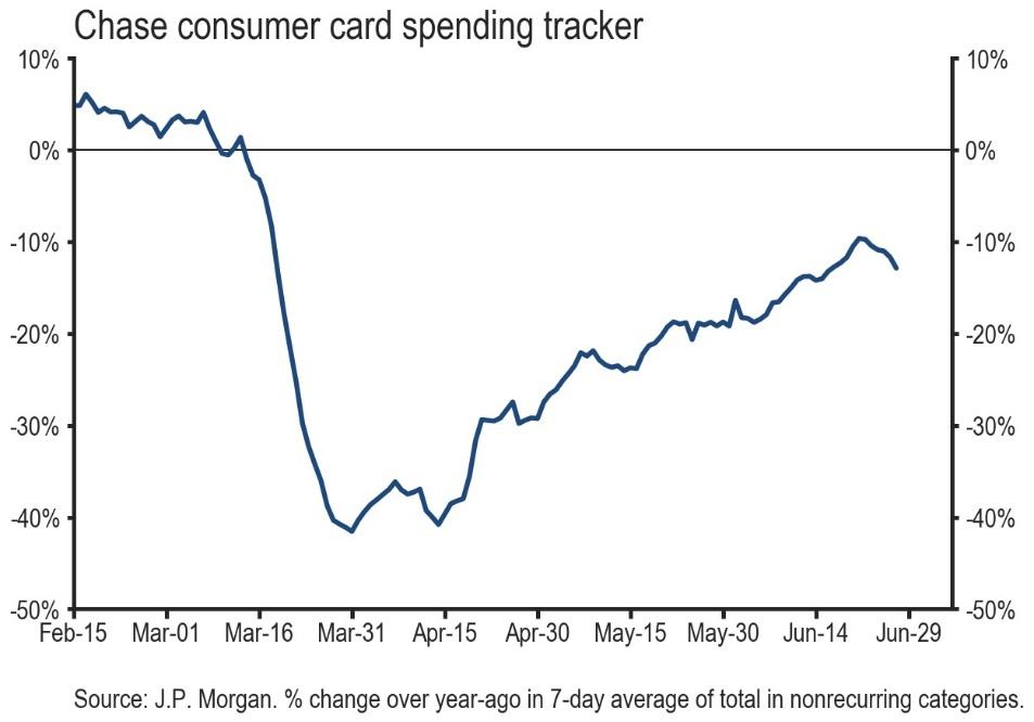 JPMorgan Chase's consumer card spending tracker noted a drop from recent highs.
