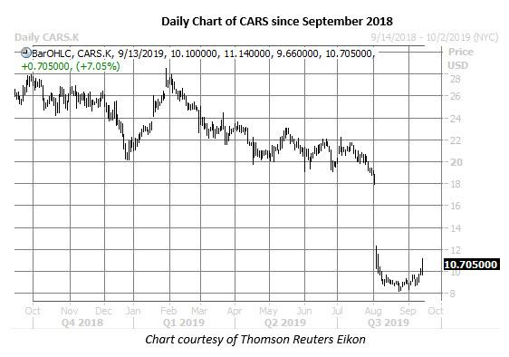 daily cars stock price chart on sept 13