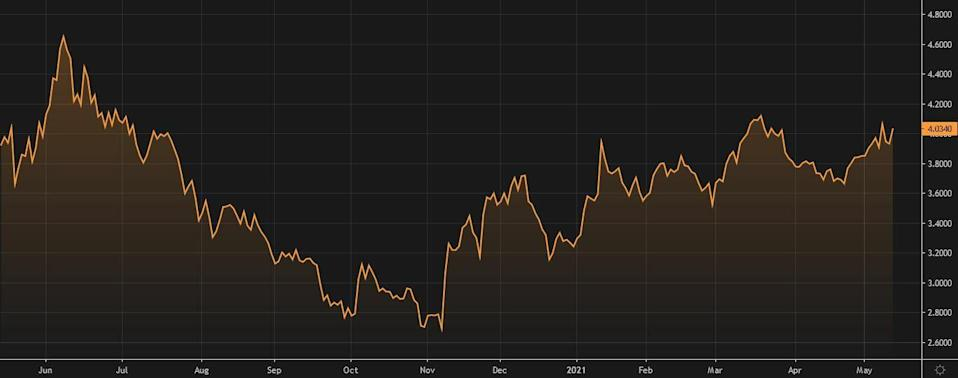 Graph of the price of Telef & # xf3; nica after presenting results