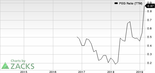 PCM, Inc. PEG Ratio (TTM)