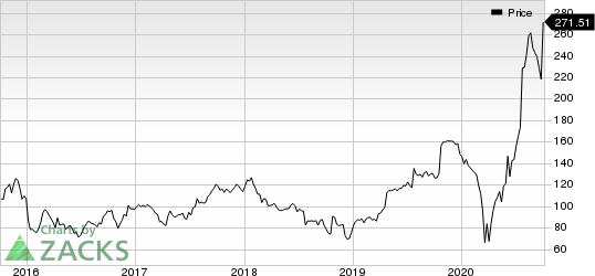 Lithia Motors, Inc. Price