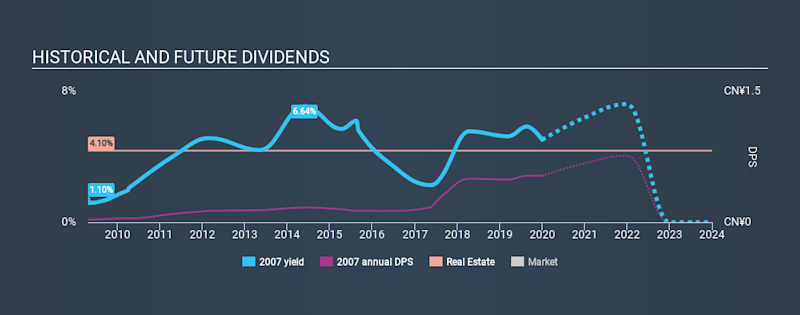SEHK:2007 Historical Dividend Yield, January 1st 2020
