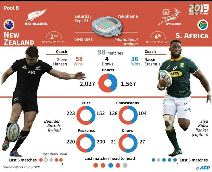 Rugby World Cup: New Zealand vs South Africa, Sept 21 (AFP Photo/Jonathan WALTER)