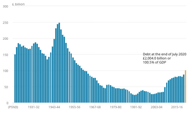 Public sector debt as a percentage of GDP. Chart: Yahoo Finance UK