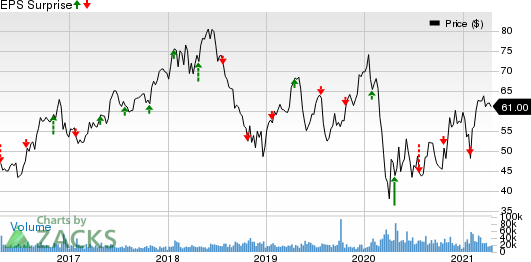 Las Vegas Sands Corp. Price and EPS Surprise