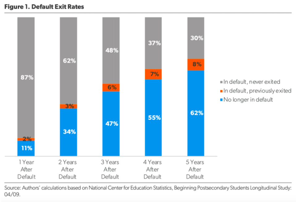 Default exit rates as calculated by the American Enterprise Institute.