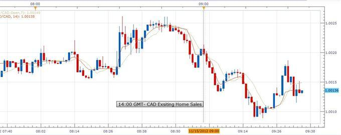 Forex_News_Canadian_Existing_Home_Sales_Fall_in_October_CAD_Gains_body_USDCAD.jpg, Forex News: Canadian Existing Home Sales Fall in October; CAD Gains