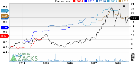 OraSure Technologies, Inc. Price and Consensus