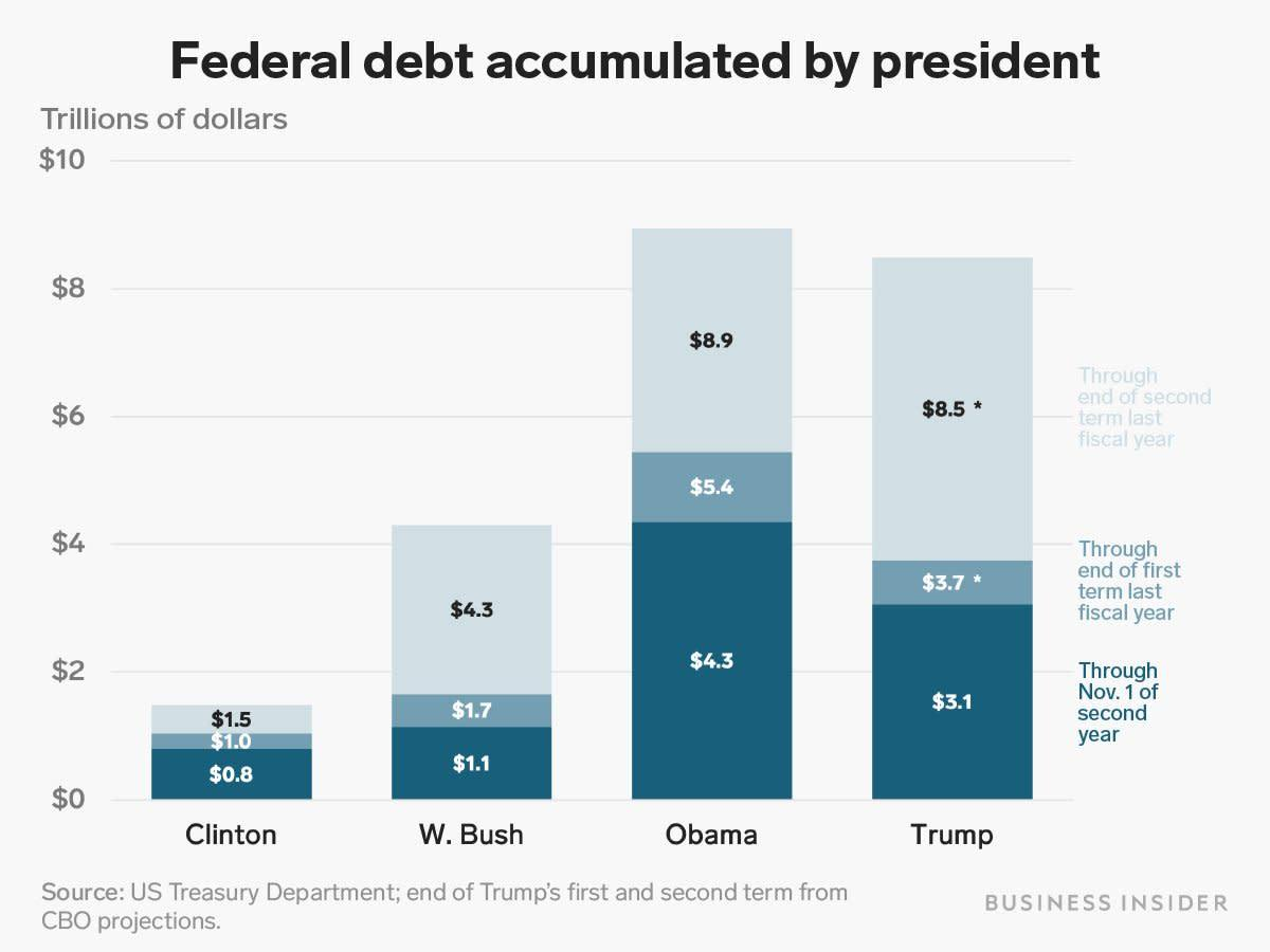 federal debt by president kiersz