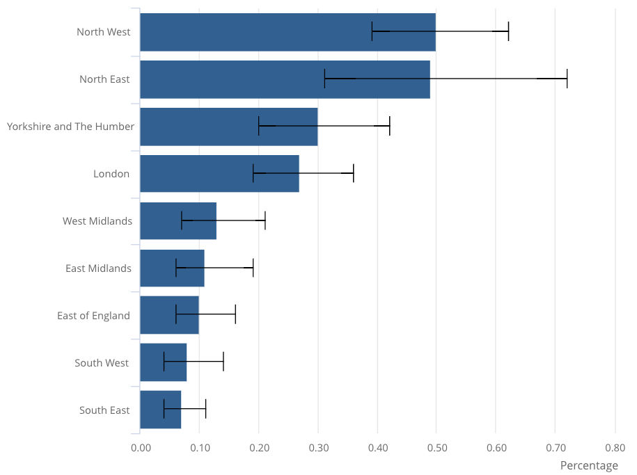 ONS graph illustrating coronavirus cases by area (ons)