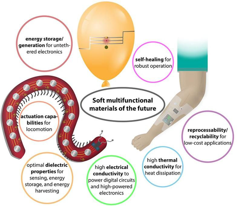 Soft multifunctional materials will be used in soft robotics and wearable computers, for example, and will perform many different tasks simultaneously. Image credit: Michael Ford, CC BY-ND