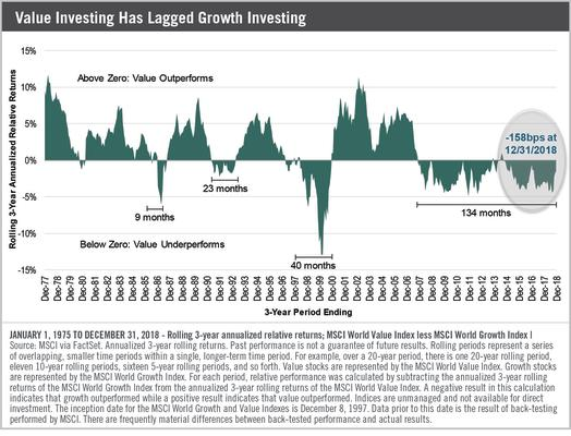 Exhibit 1: Value Investing Has Lagged Growth Investing