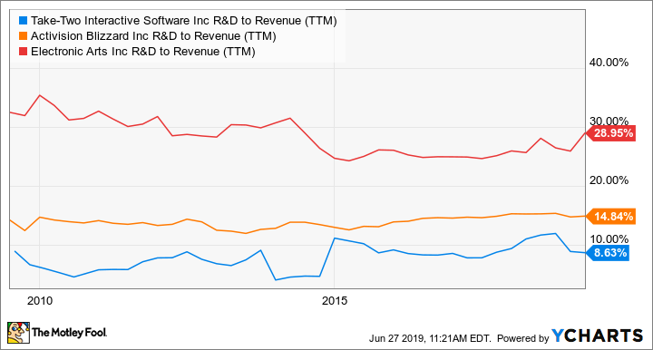 TTWO R&D to Revenue (TTM) Chart
