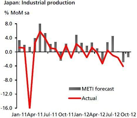 Japan's industrial production forecast to contract