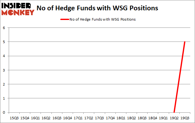 Is WSG A Good Stock To Buy?