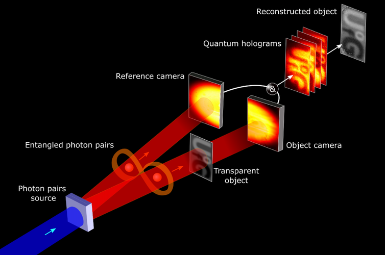 A diagram showing entangled photons creating a new kind of hologram.
