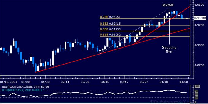 dailyclassics_aud-usd_body_Picture_9.png, Forex: AUD/USD Technical Analysis – Barrier Below 0.94 Held