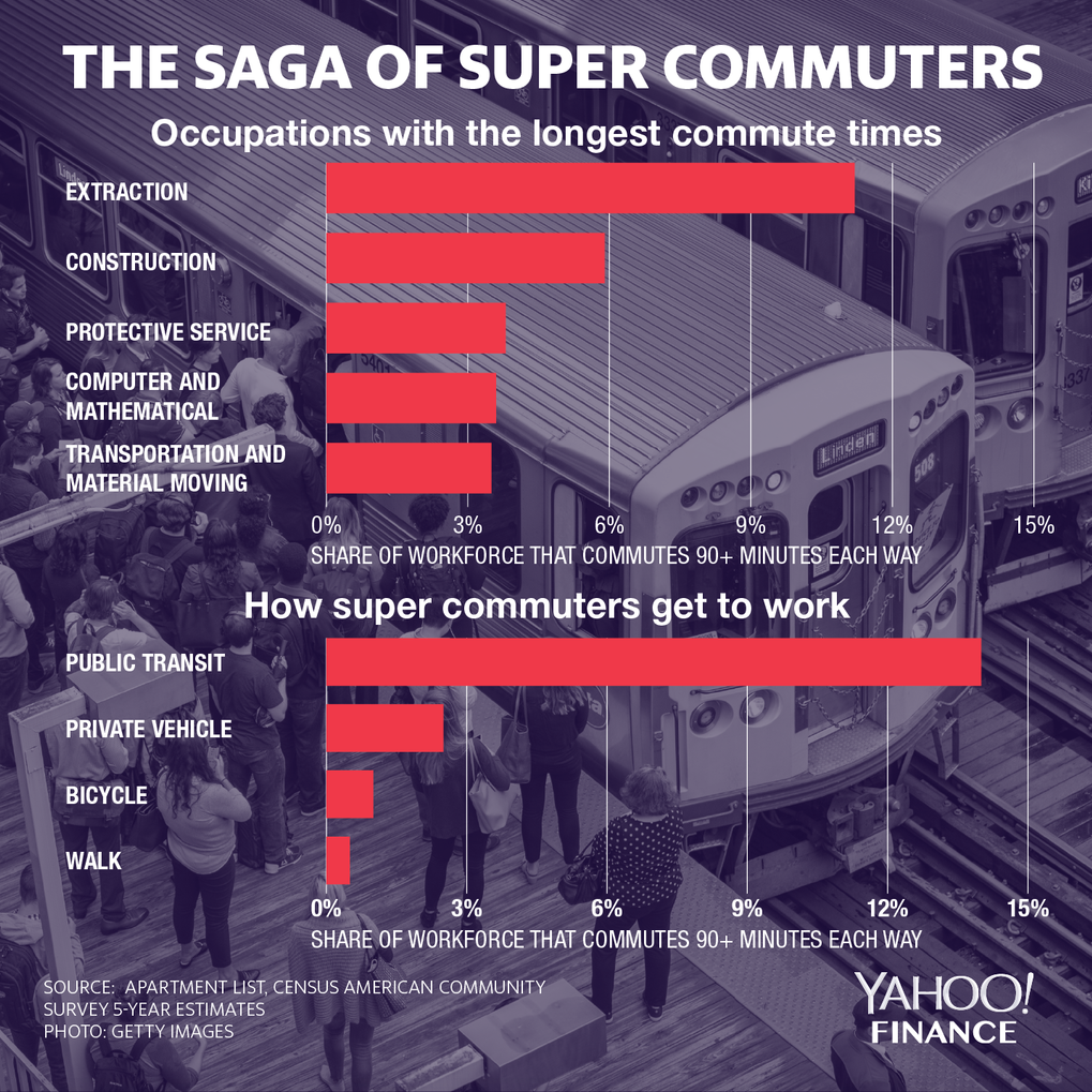 Occupations with the longest commute times. Illustration by David Foster