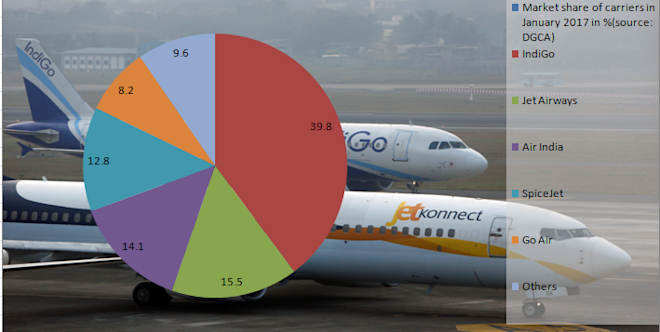 domestic air traffic jan 2017, market share of spicejet, indigo, jet, air india, go air