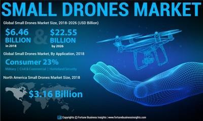 Small Drones Market Size Worth USD 22.55 Billion by 2026; Industry Driven by Recent Technological Advancements in Product Manufacturing, says Fortune Business Insights™