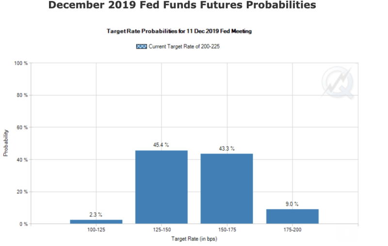 fed funds futures probabilities