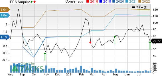 Overstock.com, Inc. Price, Consensus and EPS Surprise