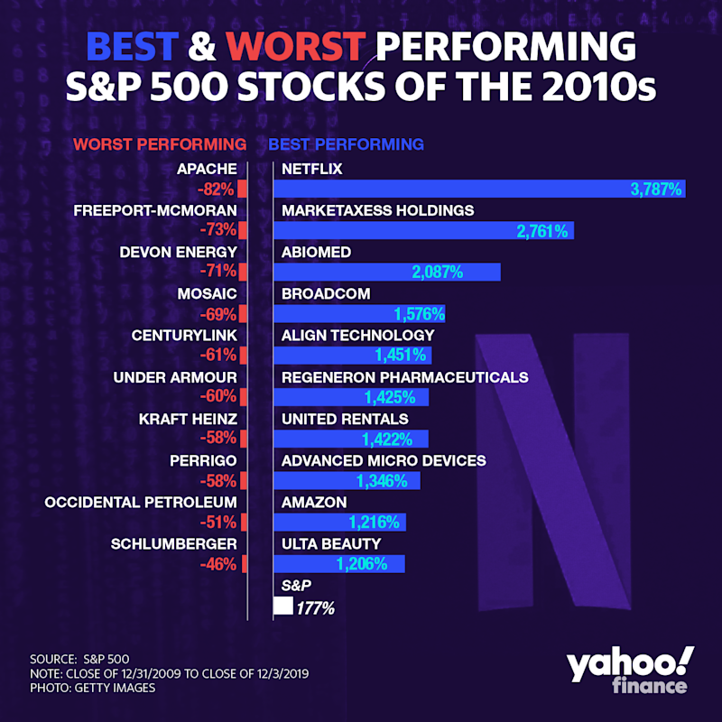 (David Foster/Yahoo Finance)