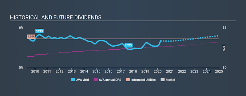NYSE:AVA Historical Dividend Yield March 27th 2020