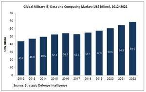 Market Research Report -- U.S. the Highest Spender in Global Military IT Data and Computing Market