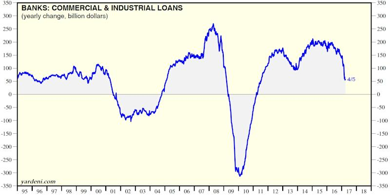 Bank lending is rolling over, giving economists some 'hard' data to worry about