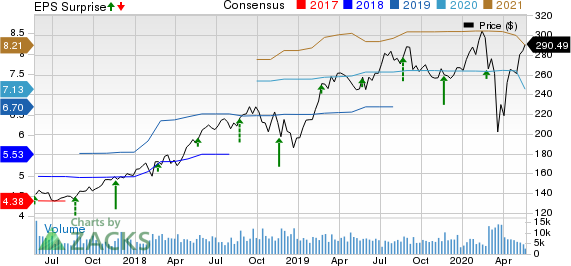 Intuit Inc. Price, Consensus and EPS Surprise