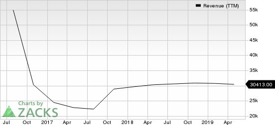 Hewlett Packard Enterprise Company Revenue (TTM)