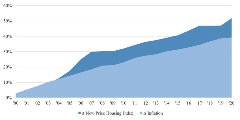 A graph shows inflation and housing index.