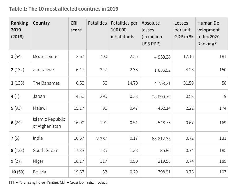 India was the seventh most climate-affected country in 2019, according to the Global Climate Risk Index (CRI) 2021. India ranked 7th on the CRI with a score of 16.67