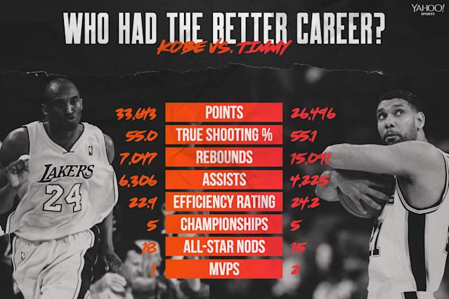 Kobe Bryant vs. Tim Duncan. (Yahoo Sports graphic by Amber Matsumoto)