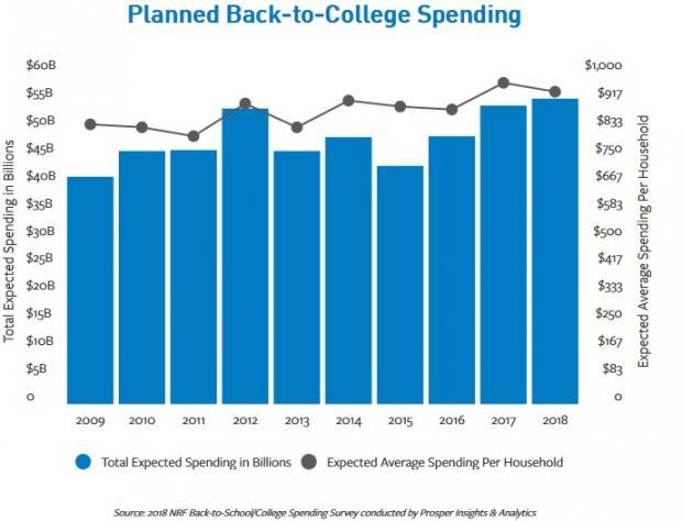 College and graduate students plan to spend an average $942.17, an all-time high.